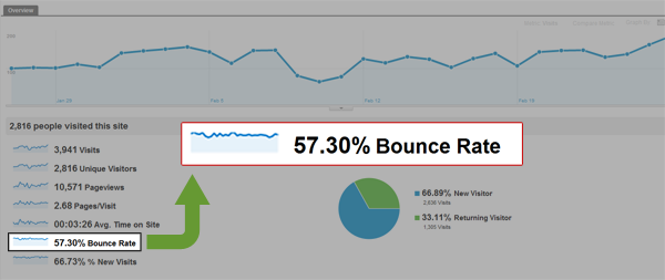 Bounce rate چیست ؟